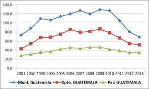 homicidios Guate 2001-2013