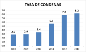 Above: The conviction rate for homicides in Guatemala from 2009-2012.